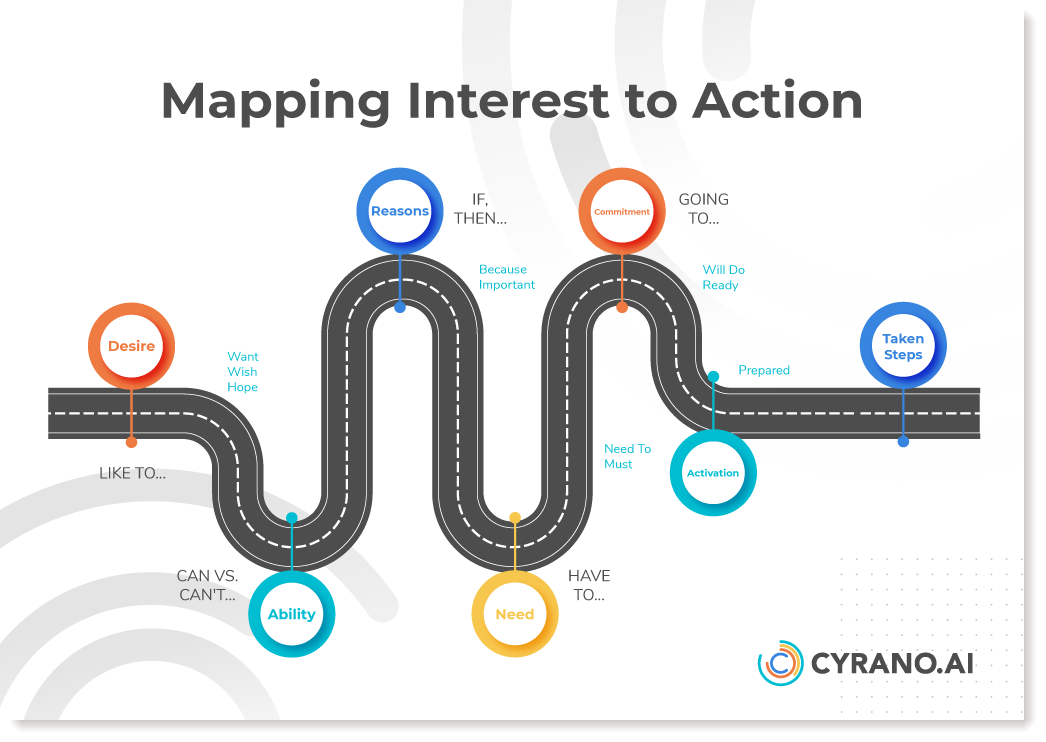 interest_to_action
